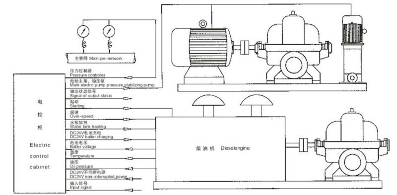 agricultural diesel water pumps ky