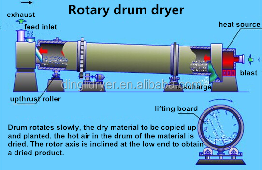 installation and debugging of rotary dryer Our company is a comprehensive enterprise integrated the r&d, manufacturing, sales, installation, debugging and other services for equipment of common chemicals, household chemicals, food and pharmaceutical and generator coolers etc.