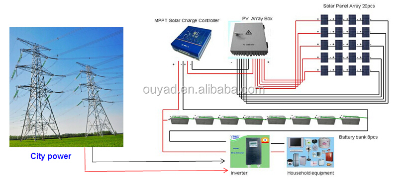 Easy Installation 5kw Solar Off Grid System Include