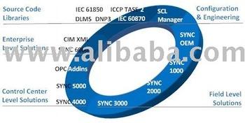 Kalkitech Sync Communication Solutions - Buy Iec Dlms Dnp3 Modbus Protocol  Converter Product on Alibaba com