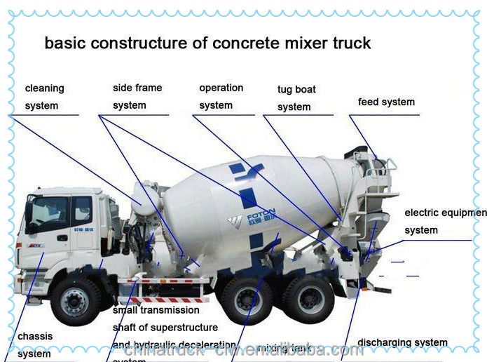 cheap price for 10m3 concrete mixer truck dimensions 9800x2495x3990mm 6x4 cement mixer truck. Black Bedroom Furniture Sets. Home Design Ideas