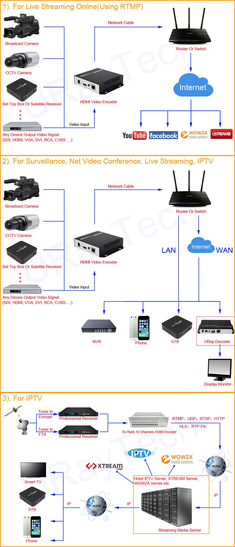 Video Streaming Hardware Hdmi Encoder Iptv Cable Tv Digital Encoder For  Wowza Fms Server Onvif Application - Buy Onvif Encoder,Digital Encoder,Hdmi