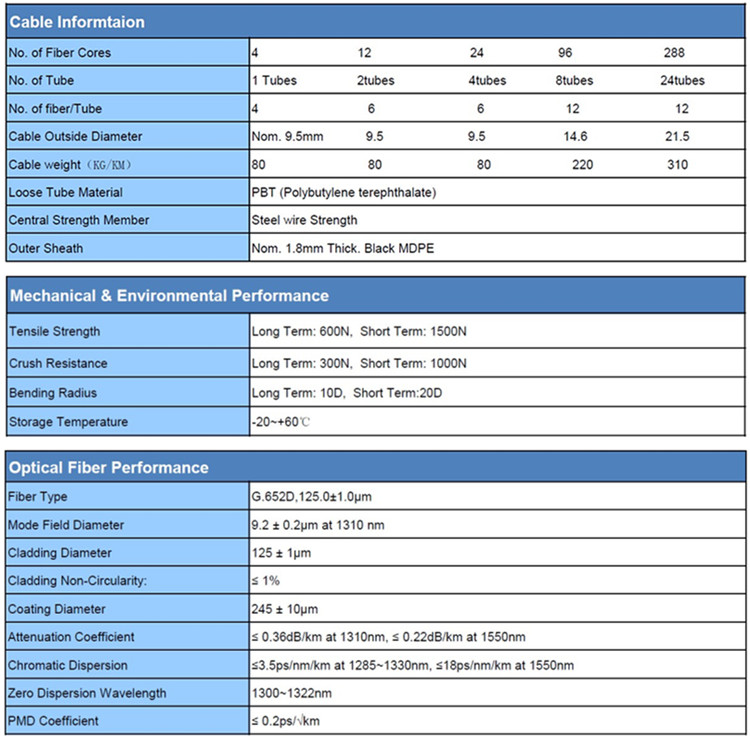 Fiber patch cable specs for fci