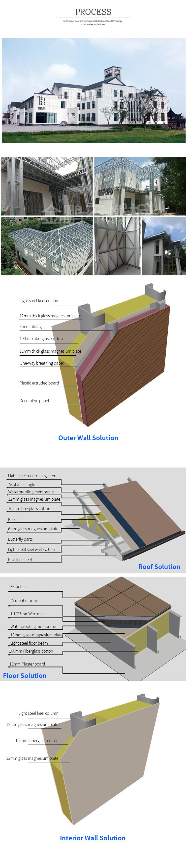 Mgo Board Pvc Wall Decorative Panel Xps Mgo Board Sandwich Panel - Buy Wall  Decorative Panel,Mgo Board Pvc,Xps Mgo Board Sandwich Panel Product on ...