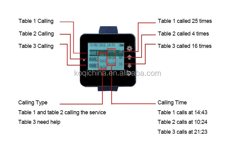 Hot sale Nurses watch calling system bell buzzer K-W2-H with 4-digit screen K-200CD