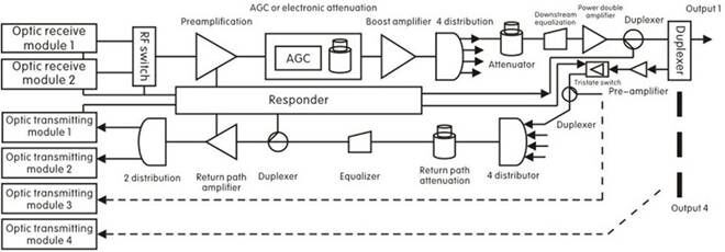 outdoor catv fttb bidirectional fiber optic node with agc function and snmp and 4 output