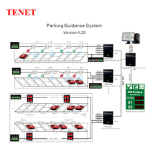 Car Park Guidance with LED Park Signs/Car Parking Ultrasonic Sensor System