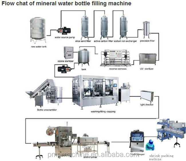 dm water treatment plant pdf