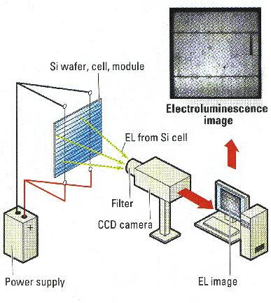 Pv Module Qc Machine Solar Panel Electroluminescence