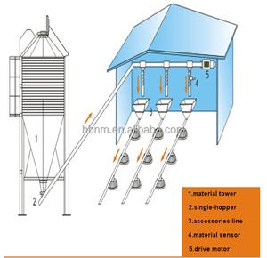 poultry farm feed storage silo system