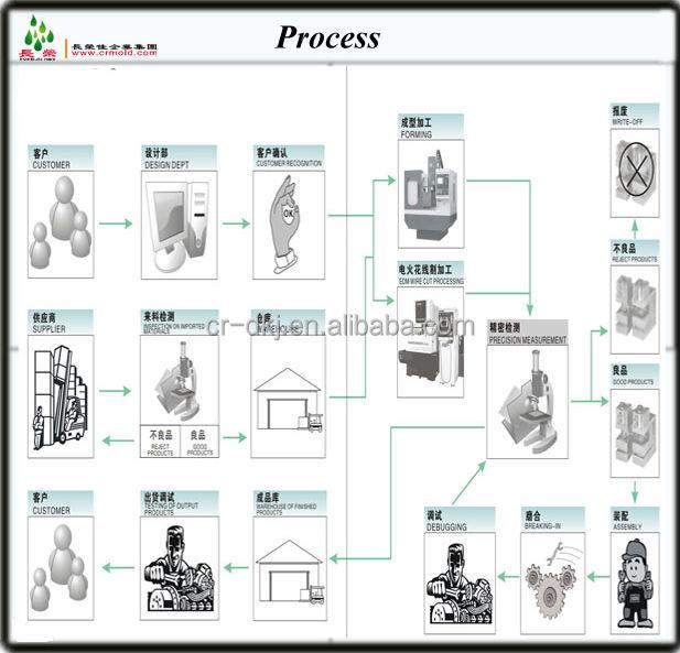 plastic bags manufacturing process pdf