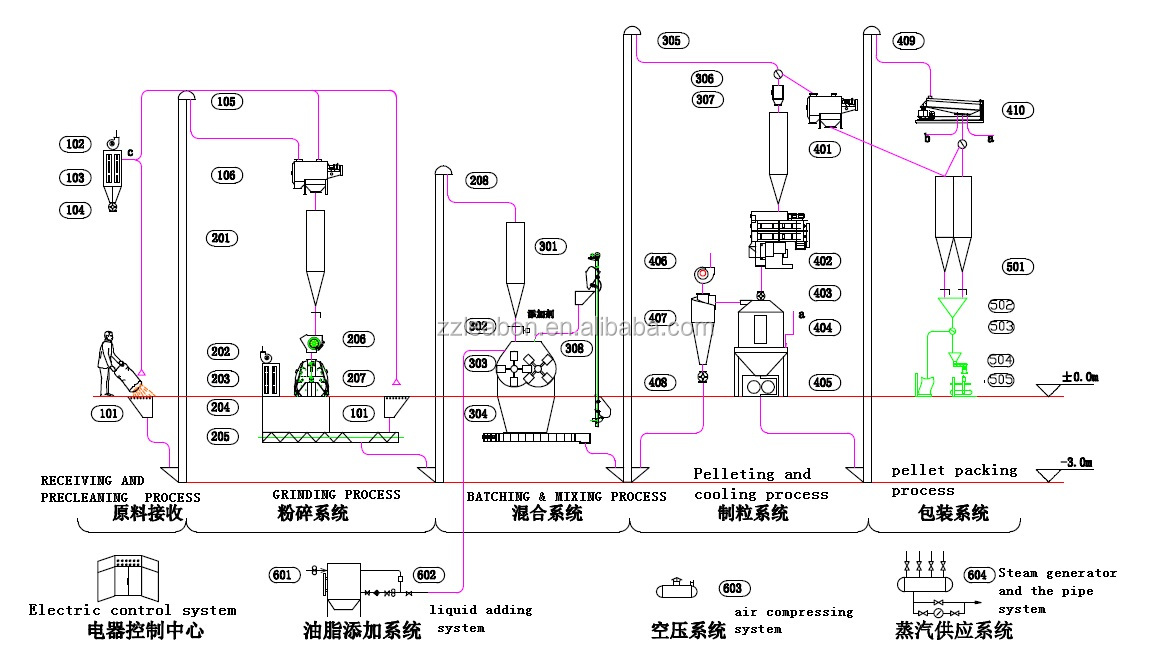 portable farm machinery feed processing machines 100kg  h