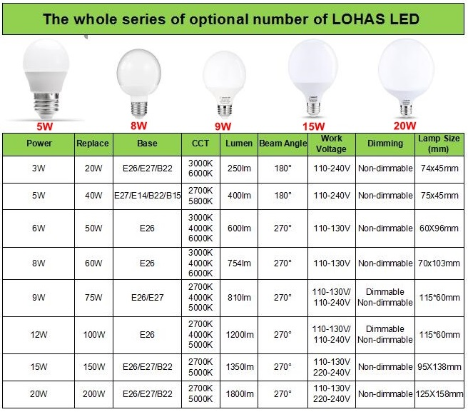 Hot selling Energy Saving 3w-23W  220V E27 LED Lamp Soft White A19 Dimmable LED Light Bulb