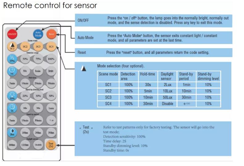 15 w/20 w/25 w automático PIR sensor de movimento de iluminação indoor ip54 ultrafino levou luz de teto moderno
