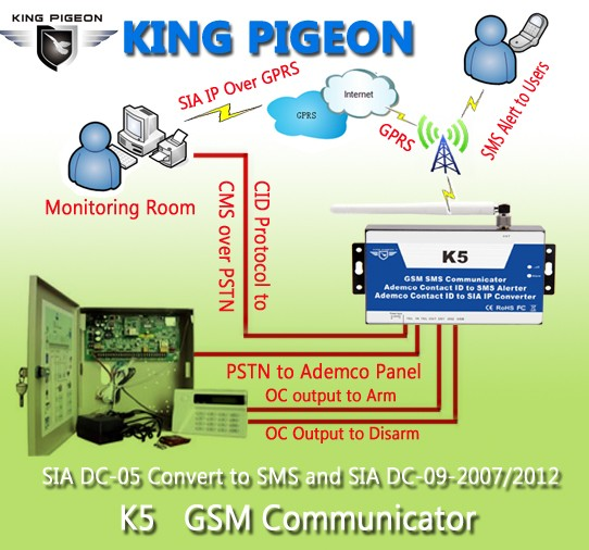 PSTN to GSM Converter For Security Alarm Panel