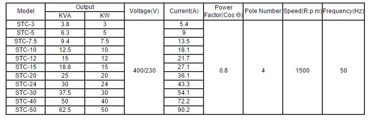 Stc 20kw Three Phase A C Synchronous Generator Alternator 400v 100