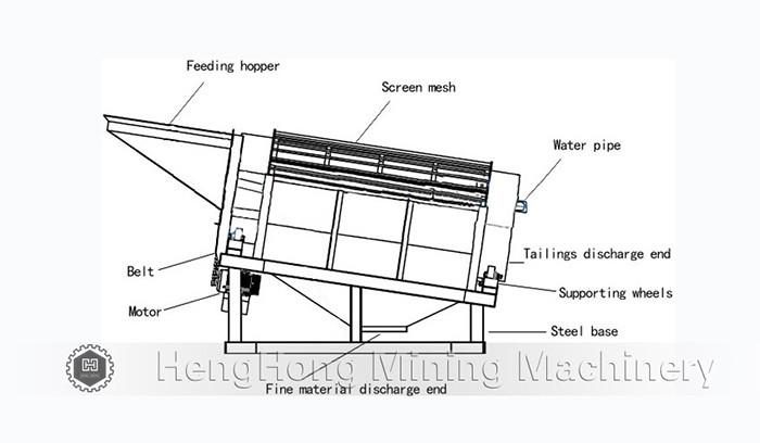 HTB1_ds2OVXXXXcVaXXXq6xXFXXXr mobile mini trommel screen gold wash plant small trommel drum screen