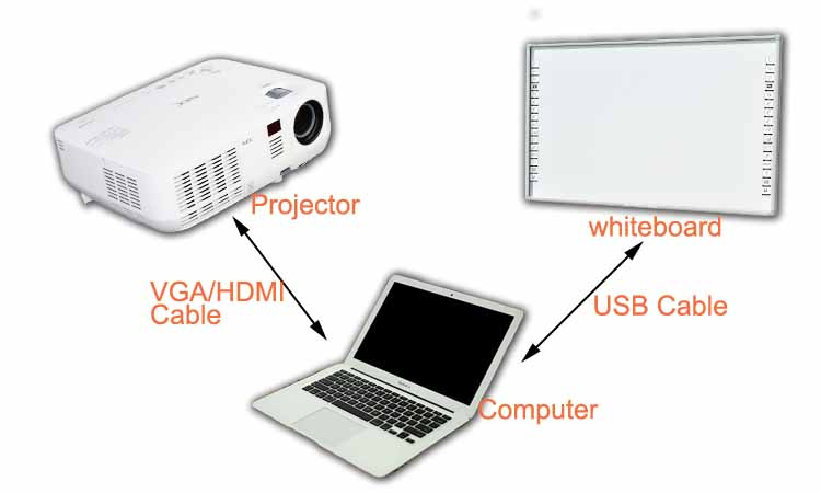 (Electronic Components) touchscreen table used smart boards for sale short throw projectors for interactive white board