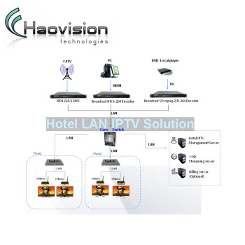 Hospitality Television Systems/ Hotel Tv System Via Coax Cable Of Digital  Tv Headend Mixer Analog Tv System - Buy Hotel Tv System,Analog Tv