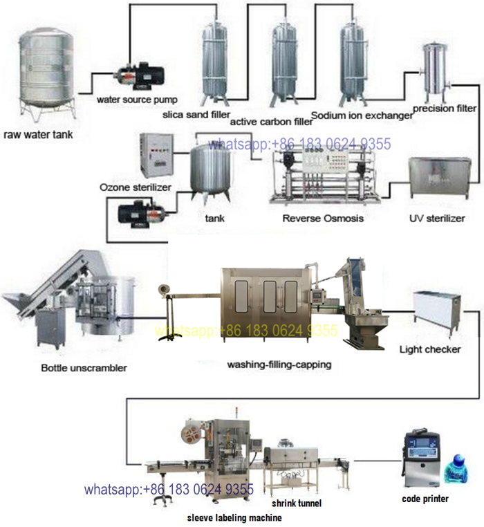 Small Bottle Mineral Water Processing Machine / Packaged Drinking Water  Plant / Equipment Prices - Buy Mineral Water Processing Machine,Drinking  Water