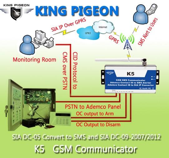 Comunicador Gsm Alarma Pstn Ademco Contact Id A Sia Ip