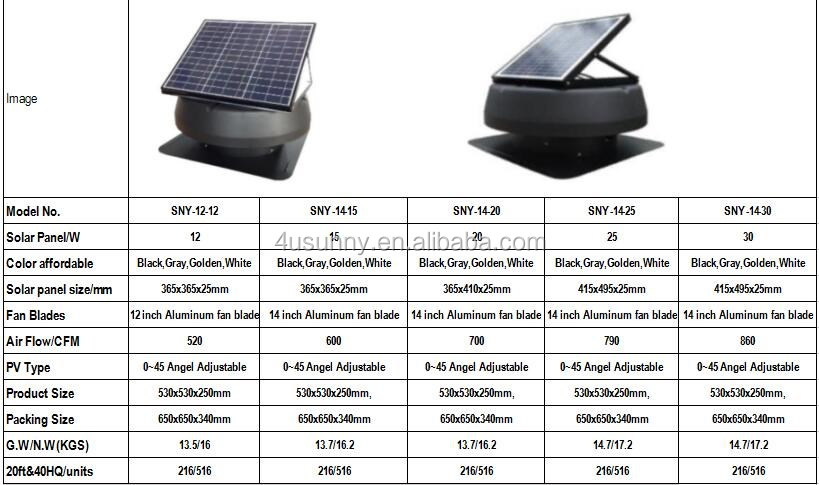 Low Price Solar Ventilation Fans,Roof Mounted Solar Attic Fan - Buy Solar Attic Fan,Solar ...