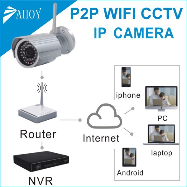 small wifi ip camera,sd card 32gb industrial,security monitor