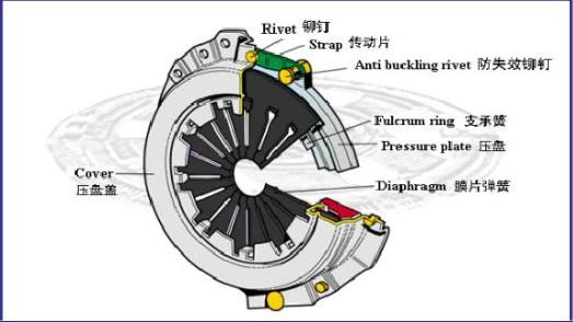 HTB1_sPRHpXXXXXAapXXq6xXFXXXT clutch kit clutch disc 31250 20261 buy auto spare parts clutch clutch kit diagram at n-0.co