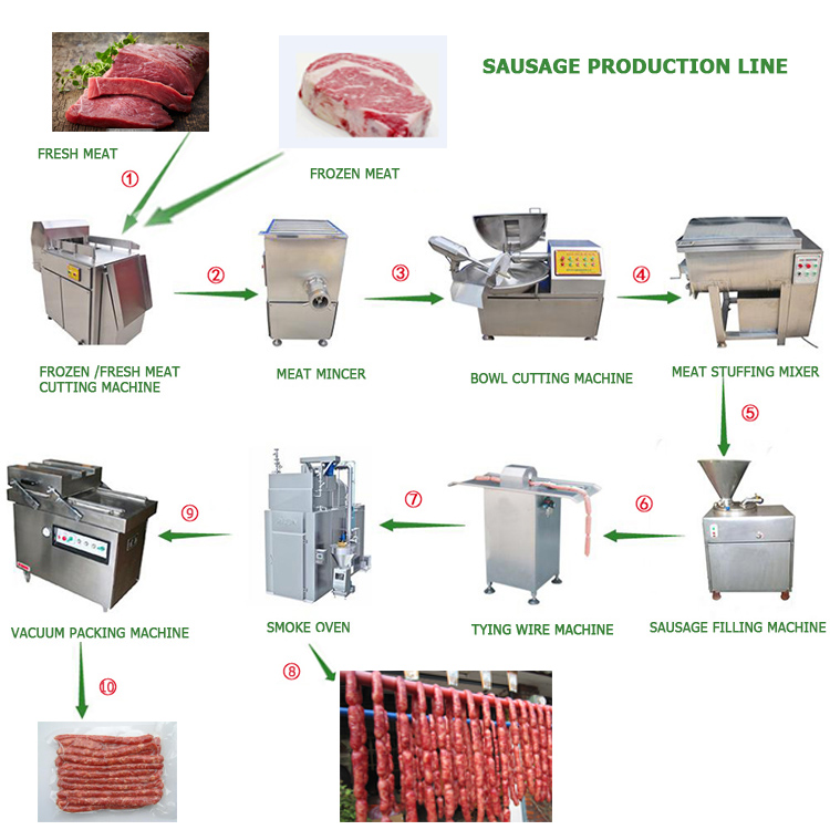 The Complete Sausage Production Line Buy Sausage