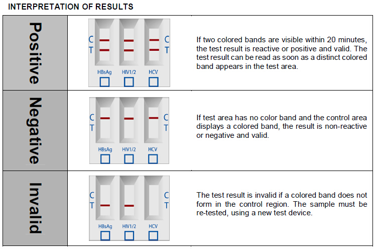 Infectious Diease Test,Hbsag Hiv I&ii Hcv Panel Test