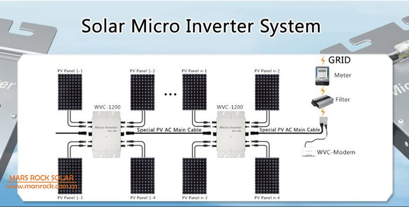 Waterproof 1200w Grid Tie Micro Inverter With