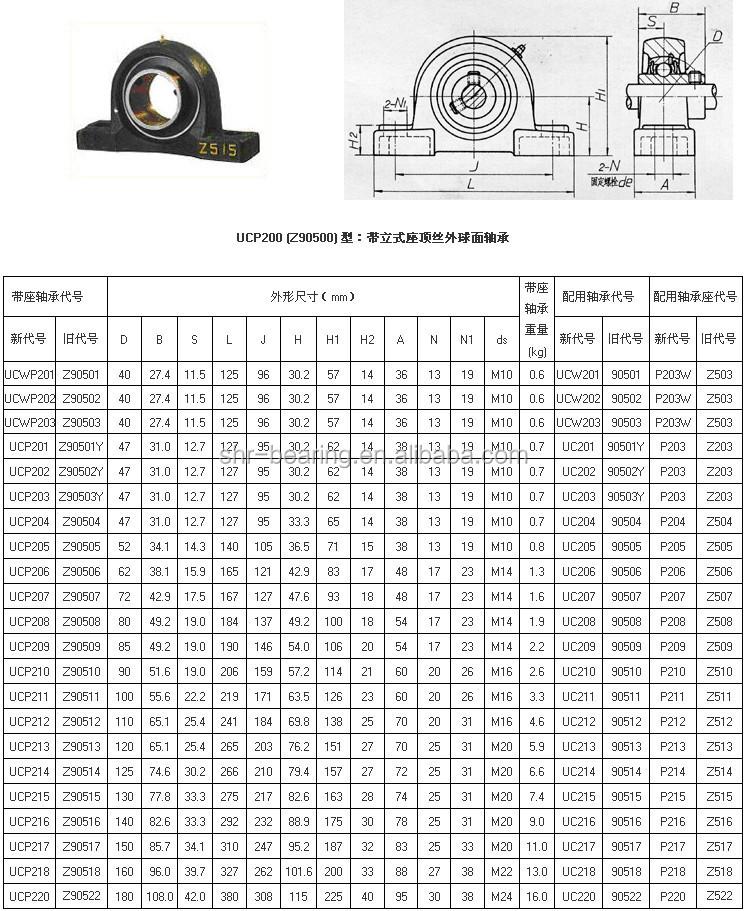 bearing ucfl208 bearing ucfl208 Suppliers and