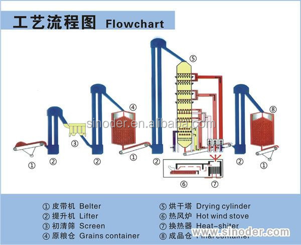 mechanical drying equipment Bepex offers a complete line of industrial processing equipment including size reduction equipment, industrial drying equipment,.