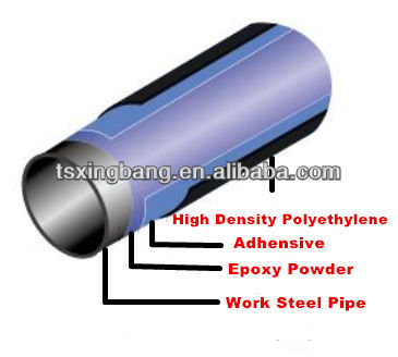 Oil And Gas Pipe /mild Galvanized Carbon Steel Prices