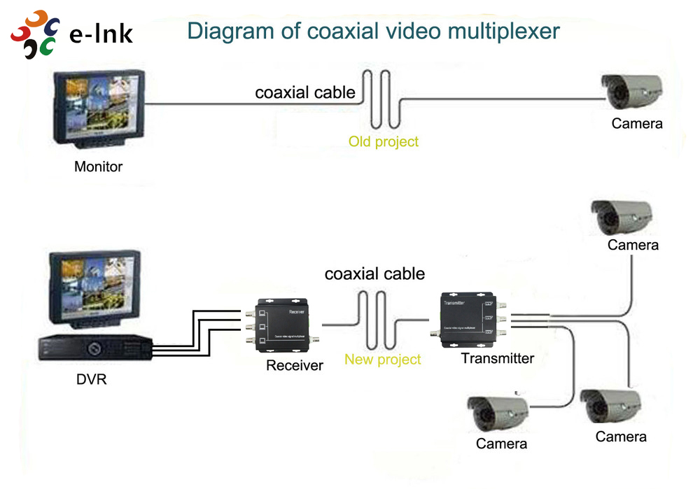 2 Channel Coaxial Video Multiplexer For Analog Camera Four