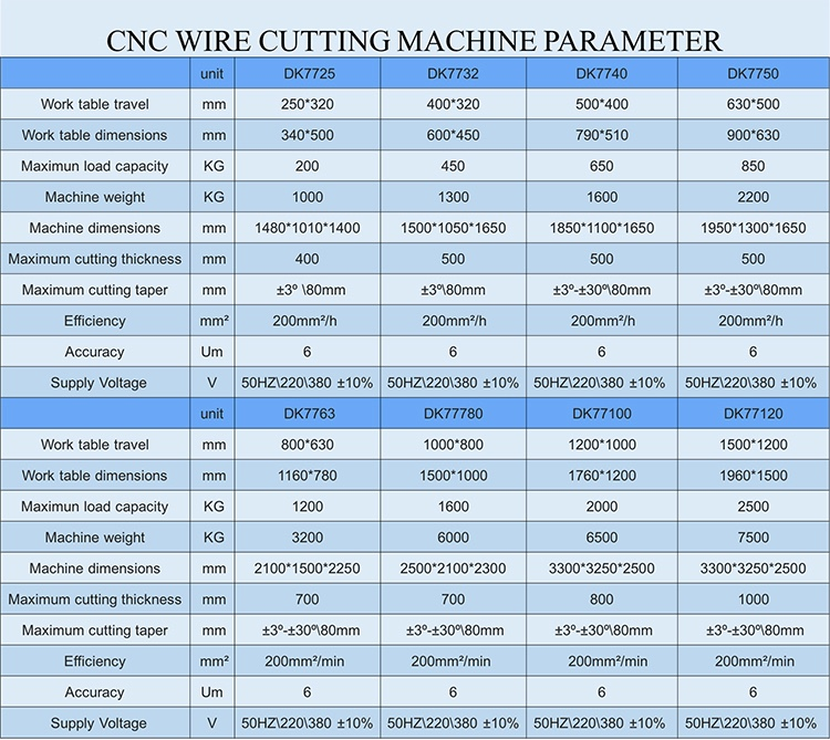 Hot Cnc Wire Cutting Edm Machine Low Price Of Sell Dk7750 Made In ...