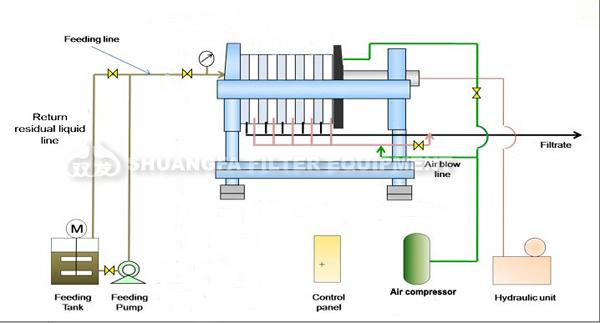 Professional Membrane Filter Press Machine Good Price