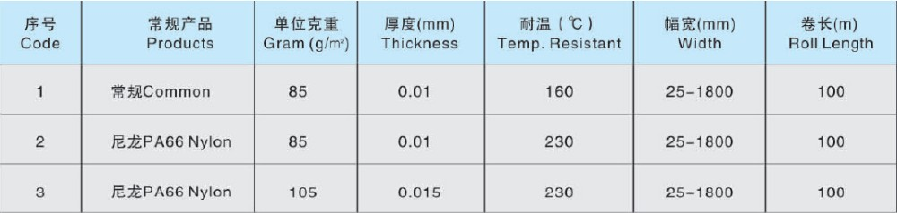 85gsm nylon PA66 or polyester peel ply, high temperature resisting peel  ply, View price of peel ply, Suretex Product Details from Sure New Material