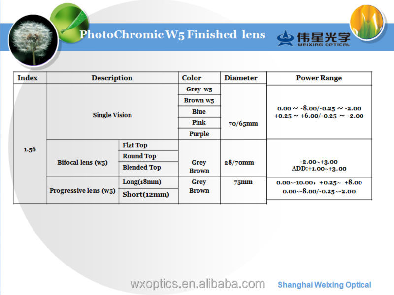 transition lenses oeoh  Shanghai Weixing Optic Photochromic optical lens, transition lenses