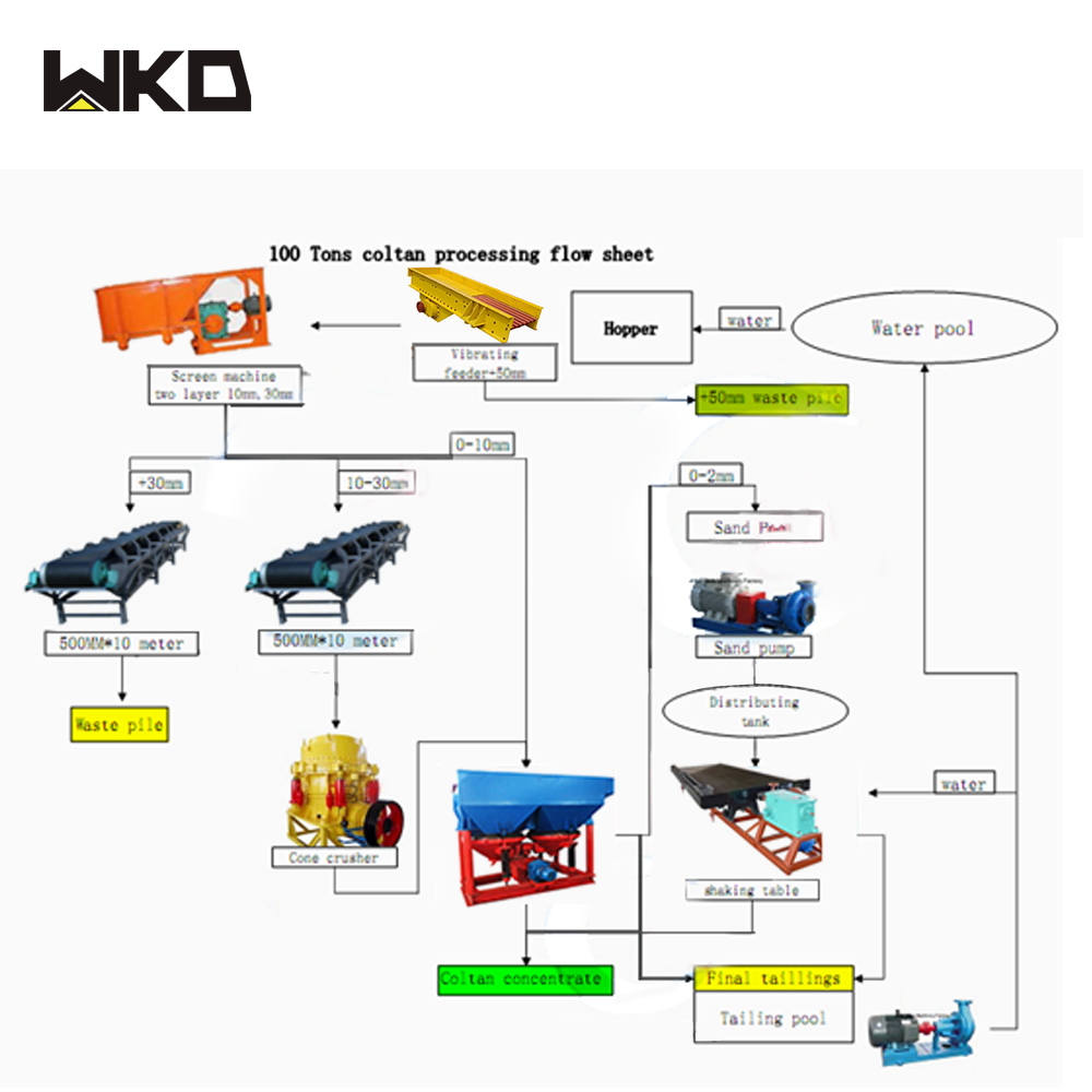 Full Set Tin Ore Processing Mining Flow Chart For Indonesia Buy
