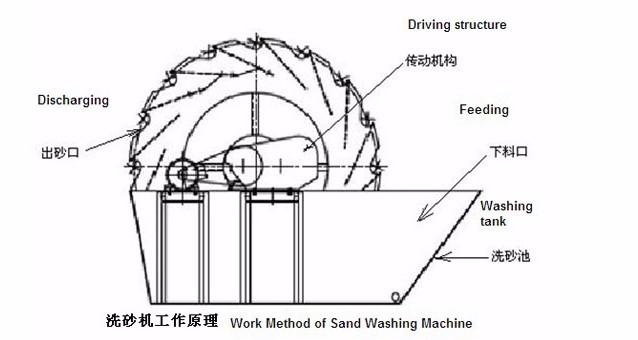 large capacity sand washing machine for sale