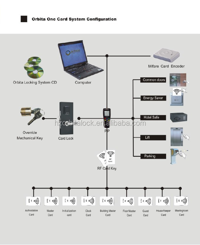 Door Entry Control System Ic Card Hotel Room Lock With Management Swipe Cards