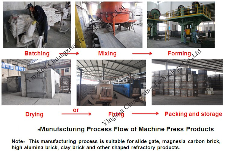 Qualified Manufacturer Refractory Ladle Lining Brick For Electric ...