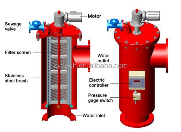 Automatic Backwash Water Filter For Sea Water Treatment System Filtration -  Buy Auto Backwash Self Cleaning Filters,Self Cleaning Water