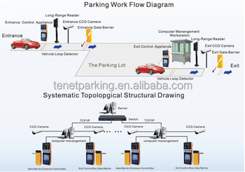 Shenzhen Tenet Rfid Automatic Gate Systems Wiegand Access