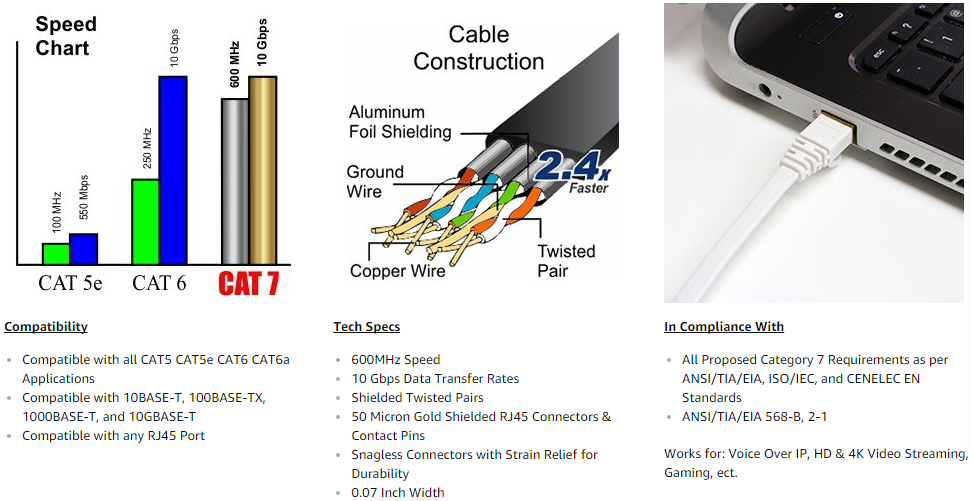 Glory Cable Ethernet Cat7 RJ45 RJ11 Communication Cable Best Internet Speed
