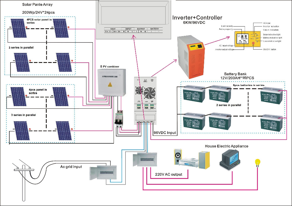 Solar power plant 10 kw solar system information in hindi for Solar panel layout tool