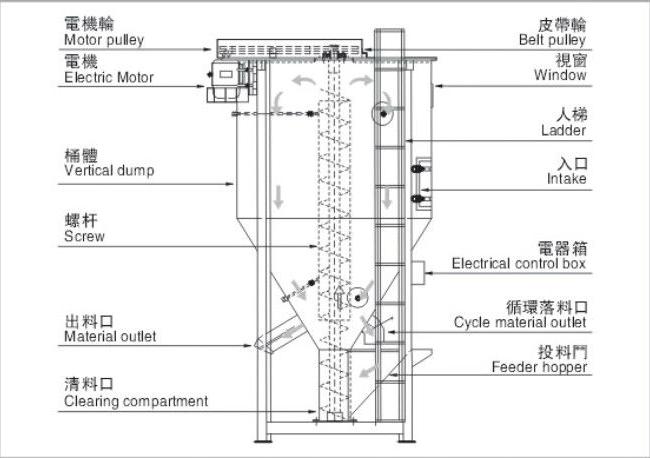 Chinese 500 kg grande capacidade misturador de rao vertical pm 500 chinese 500 kg grande capacidade misturador de rao vertical ccuart Choice Image