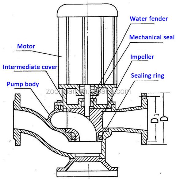 gw centrifugal sewage pumps  vertical inline sewage