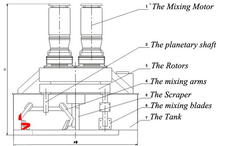 Machinery industrial manufacturer counter-current planetary concrete mixer